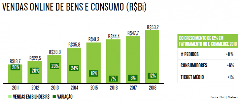 gráficos mostrando crescimento do e-commerce