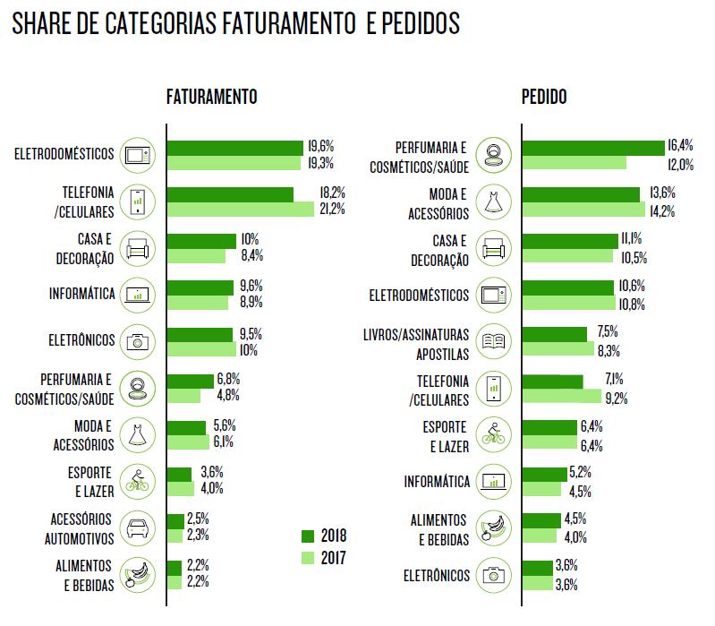 Gráficos indiciando nichos lucrativos de e-commerce